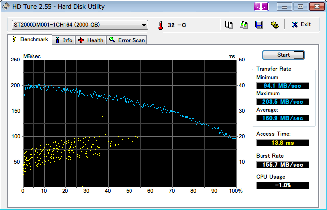 Amazon.co.jp 限定 Seagate 2T ハードディスク ST2000DM001/EWN メーカー保証2年+1年延長保証付き、HD Tune 2.55 ベンチマーク 3回目