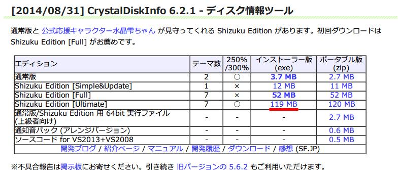 CrystalDiskInfo 5.6.2 から 6.2.1 へアップデート、CrystalDiskInfo インストーラー版ダウンロード