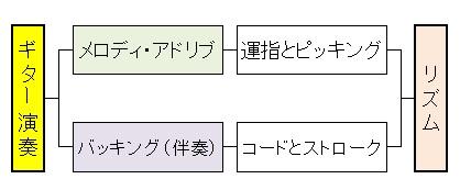 バンドアンサンブル(リズム感2