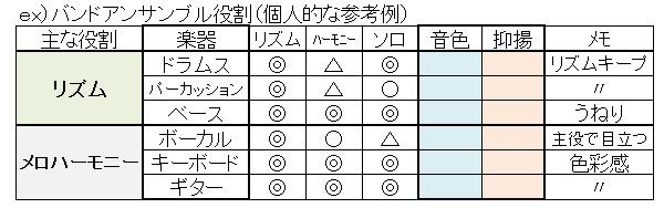 バンドアンサンブル(役割