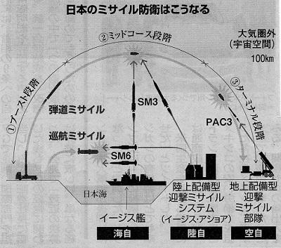 18.1.16朝日・日本のミサイル防衛