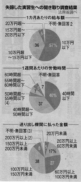 失踪した実習生への聞き取り調査(18.11.20)