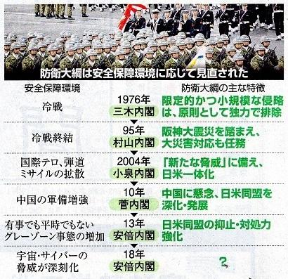 18.11.13朝日・防衛大綱の変遷