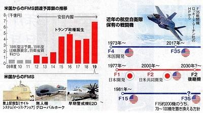 18.12.9朝日・米国からの武器輸入(FMS)