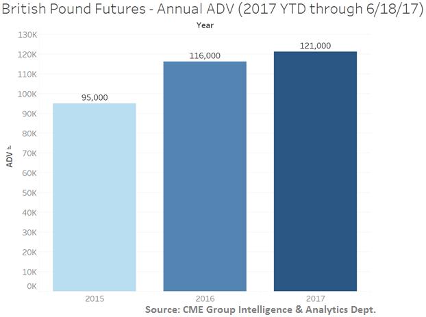 British-Pound-Futures-Volume-2017-e1504155657923.png