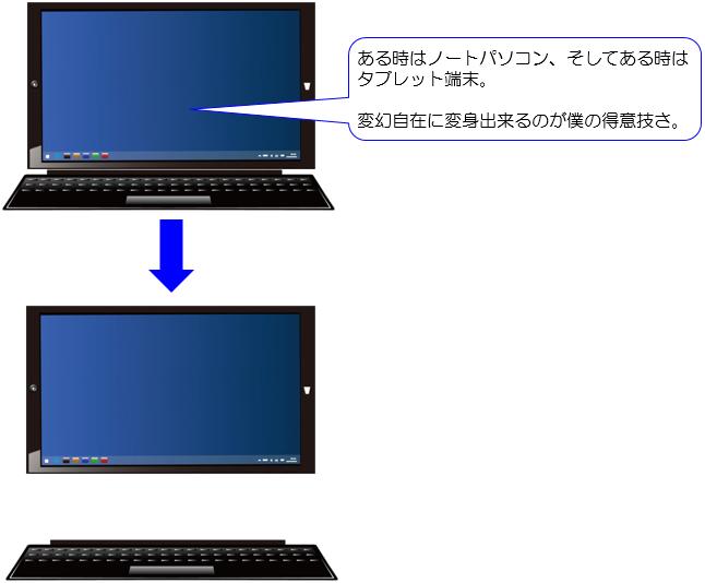 2in1型パソコン