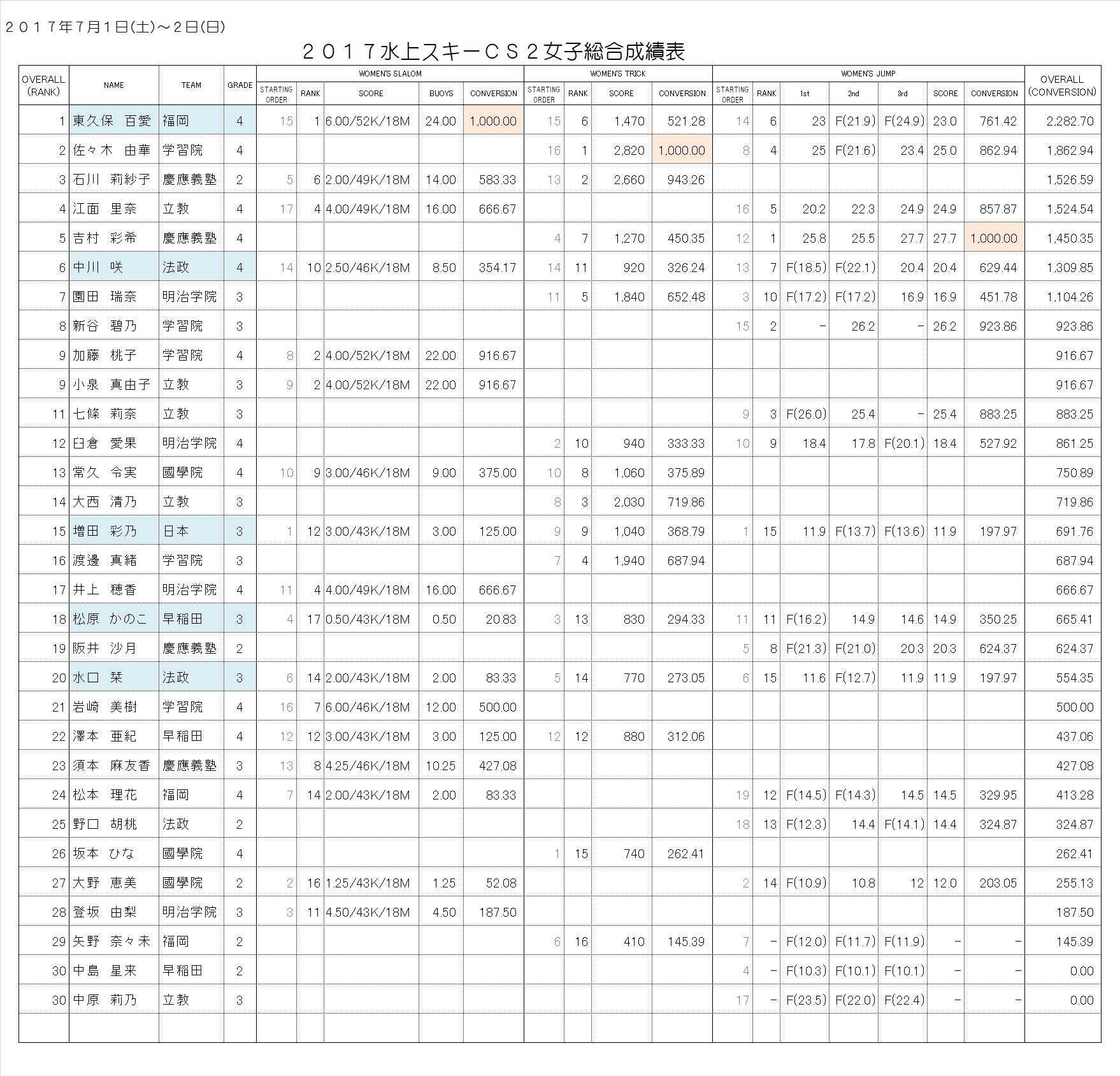 2017CS2 Women's Overall Result