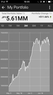 仮想通貨 実績画像