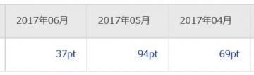 楽天リサーチ ポイント履歴 201706