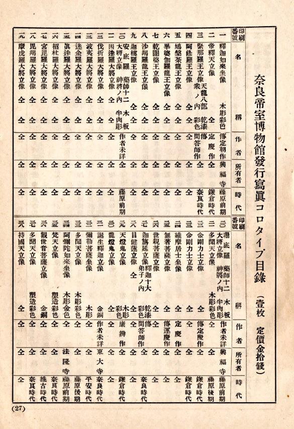 奈良帝室博物館発行コロタイプ写真の目録ページ(種類掲載)