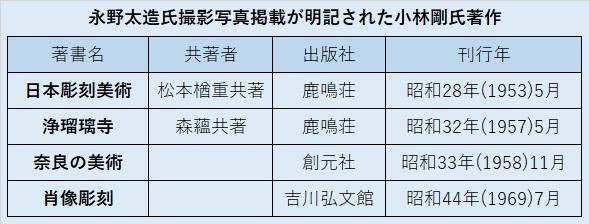 永野太造氏撮影写真掲載が明記された、小林剛氏著作