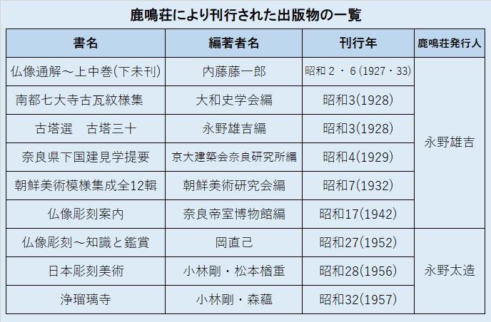 鹿鳴荘によって刊行された出版物の一覧