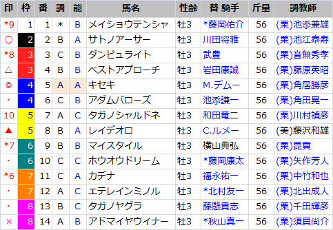 神戸新聞杯_出馬