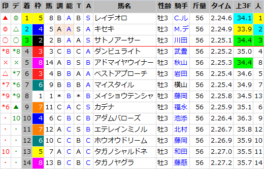 神戸新聞杯_結果