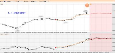 20170715ぱっと見テクニカル検証ユーロ円一致率97%