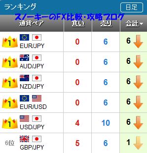 20170729さきよみLIONチャートランキング