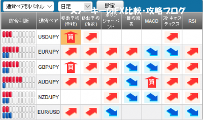 20170903さきよみLIONチャート検証シグナルパネル