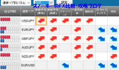 20170924さきよみLIONチャート検証シグナルパネル