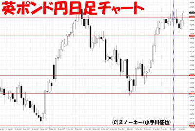 20170715さきよみLIONチャート検証英ポンド円日足