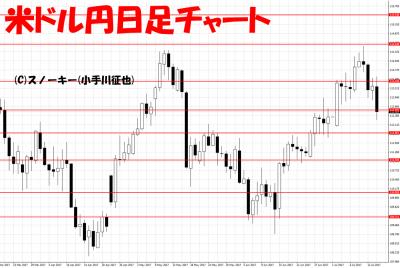 20170715米ドル円日足