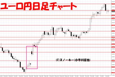 20170715ユーロ円日足