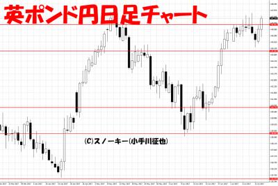 20170715英ポンド円日足