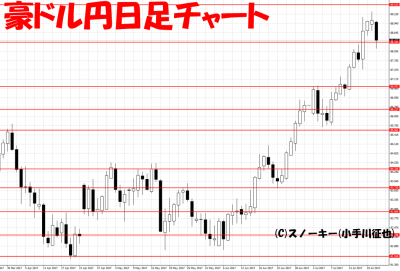 20170721ループ・イフダン検証豪ドル円日足