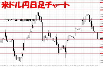 20170722米ドル円日足