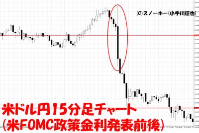 20170726米FOMCループ・イフダン検証米ドル円15分足