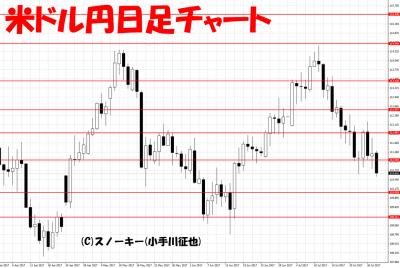 20170729米ドル円日足チャート
