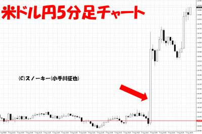 20170804米雇用統計米ドル円5分足