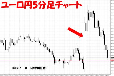 20170804米雇用統計ユーロ円5分足