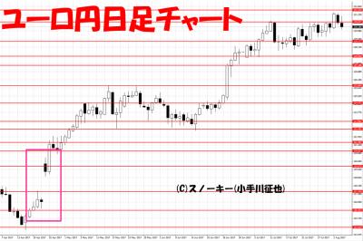20170805ユーロ円日足