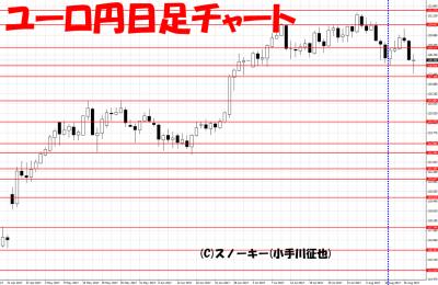 20170819さきよみLIONチャート検証ユーロ円日足