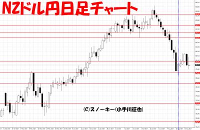 20170819さきよみLIONチャート検証NZドル円日足
