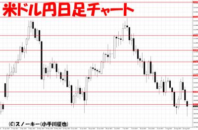 20170819米ドル円日足