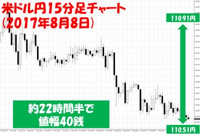 夏枯れ相場のFX取引の注意点動画米ドル円15分足