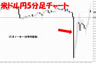 20170901米雇用統計米ドル円5分足
