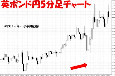 20170901米雇用統計英ポンド円5分足