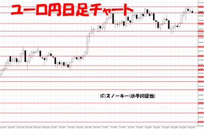 20170902ユーロ円日足