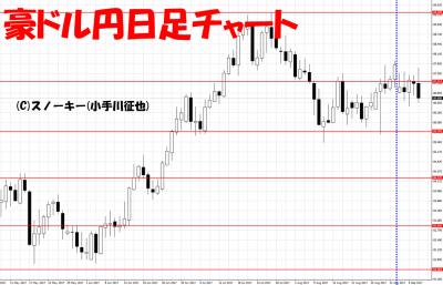 20170909さきよみLIONチャート検証豪ドル円日足