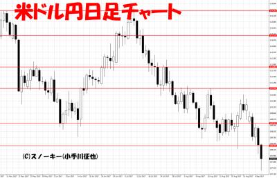 20170909米ドル円日足
