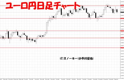 20170909ユーロ円日足