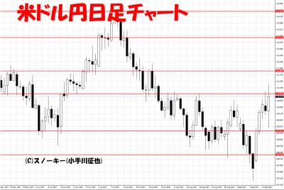 20170916米ドル円日足