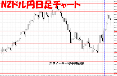 20170923さきよみLIONチャート検証NZドル円日足