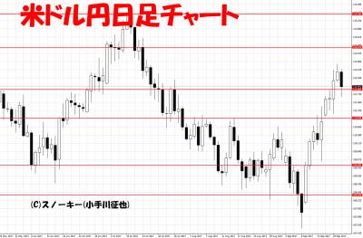 20170923米ドル円日足
