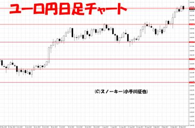 20170923ユーロ円日足