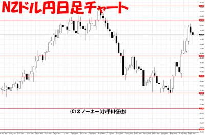 20170923NZドル円日足
