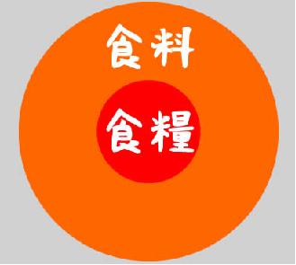 syokuryou.png
