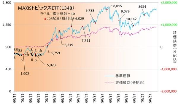 国内株式170802